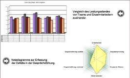 Diagramme QA